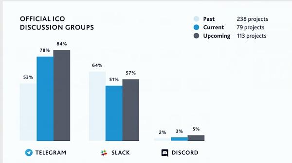 (如上图所示,根据Tokenmarket的数据显示,Telegram上的首次代币发行讨论组比其他任何讯息应用程序都多。图中为2017年10月数据。)