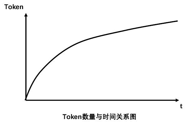 如何设计区块链社区的Token经济模型?