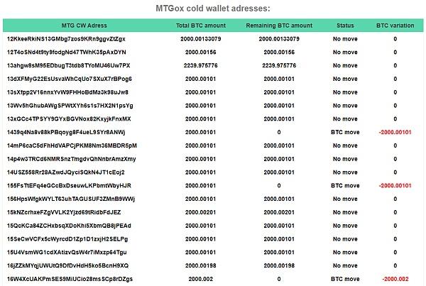 Mt.Gox钱包被转出价值5280万美元的BTC 现或已遭抛售