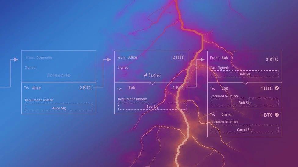 简述闪电网络历史:一个与比特币同样伟大想法的历程