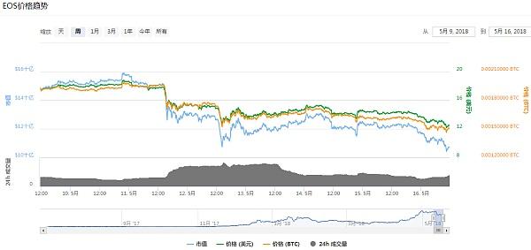 今日币价普跌 24小时内EOS资金净流出1.18亿美元