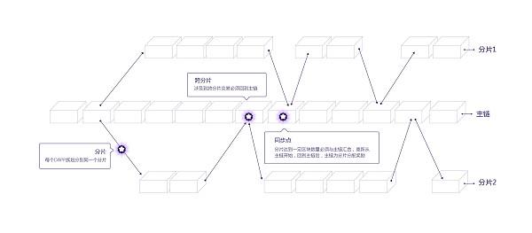 Penta发布全新PSG分片技术