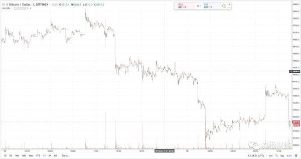行情解读:比特币徘徊于$8200,是什么阻挡了它的暴涨?