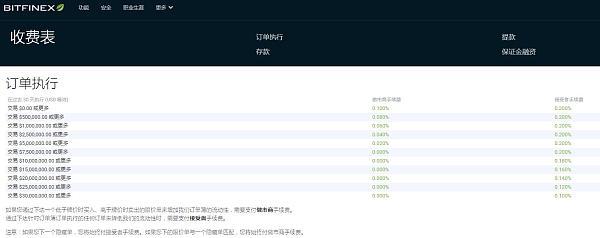 Bitfinex交易手续费列表