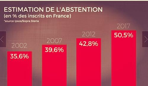 (法国议会选举中弃权票数图 来源:金色财经)