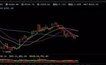 5月20日数字货币行情分析 比特币开始构筑底部平台?