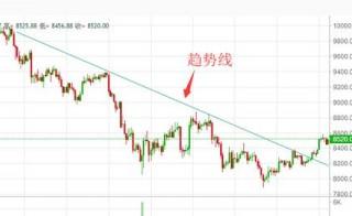 5月21日数字货币评论:趋势出现拐点,关注币种上涨