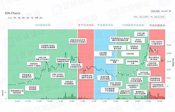 EOS每天成交近百亿,它难道就是能超越比特币的虚拟货币?