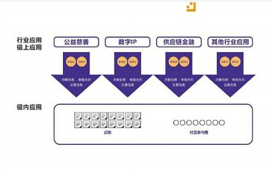 业内专家解读Dalichain更名的战略意图,在于提升区块链技术创新的价值