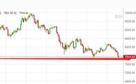 5月23日数字货币评论:BTC或有支撑反弹,关注强势币种