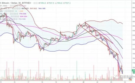 这两个点位就是BTC和ETH的生死线,密切关注!