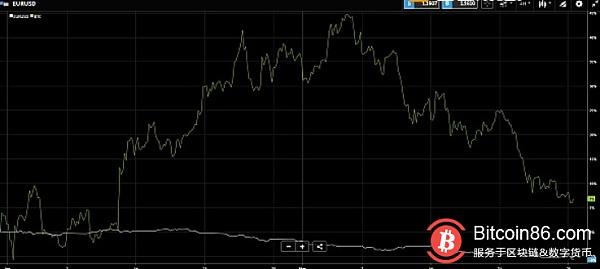 或因意大利政局动荡影响 欧元近期走势表现不如比特币