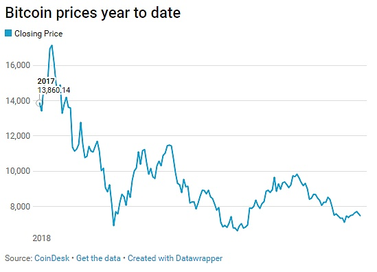 谷歌'比特币'的搜索量急剧下降75% EOS则上涨了97%