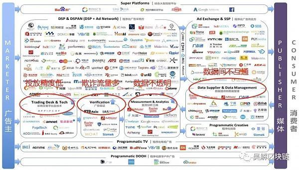 区块链是解决移动数字广告痛点,解放互联网市场潜力的必经之路