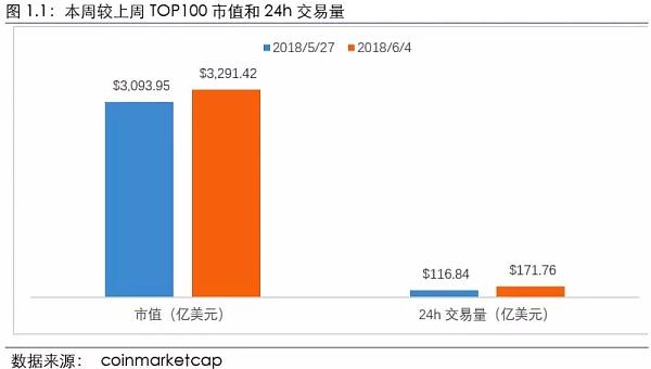 本周TOP100项目24h交易量较上周对比图