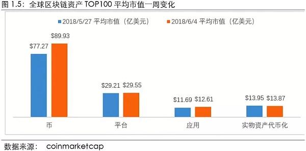全球区块链资产TOP100分类总市值一周变化