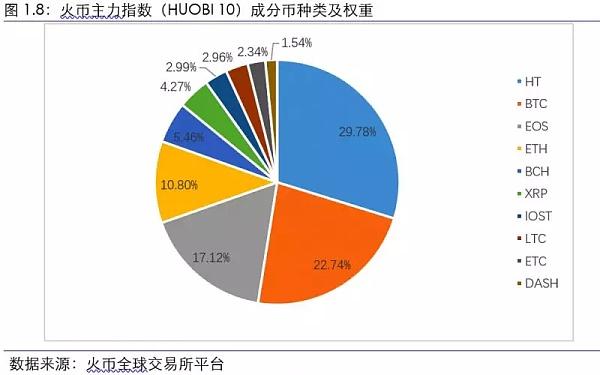 火币主力指数(HUOBI 10)成分币种类以及权重