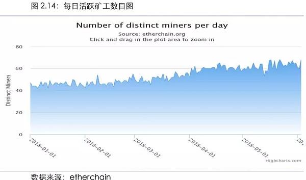 以太坊每月活跃矿工数目图