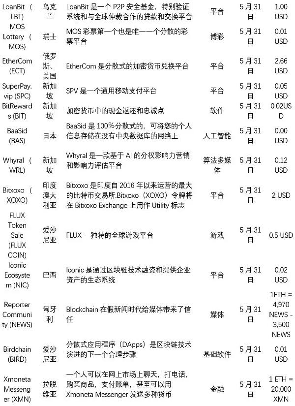 本周新数字资产项目列表
