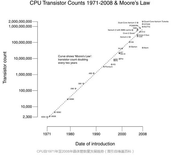 CPU中晶体管的数量随时间成指数级增长