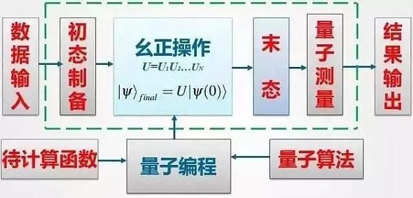 量子计算机的体系结构