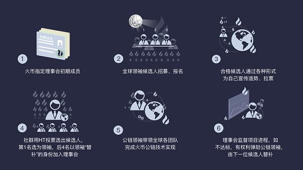 Huobi Chain一次史无前例的社会实验 全球火币公链领袖征选