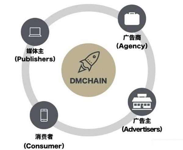 数字广告营销的新出路,DMChain的实力与野心