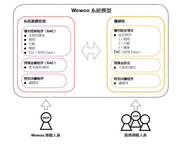 """日本""""去中心化知乎""""Wowoo——一个改变世界的区块链社区平台"""