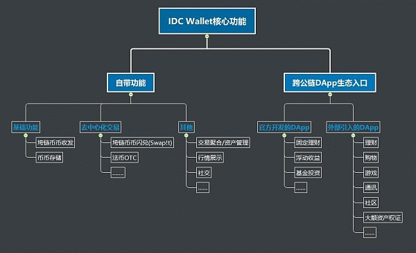 IDC Wallet全球率先打造跨公链DApp平台入口,3大战略构筑区块新互联时代