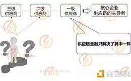 布比张明裕:区块链在供应链金融领域的应用之道