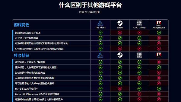 ABYSS:全球首家DAICO项目 | ONE.TOP评级