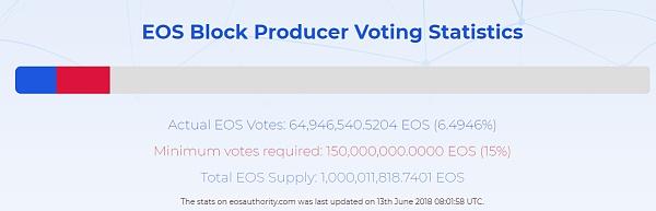 史上最易懂的EOS超级节点投票教程 | 金色独家