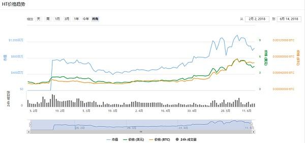 熊市的平台,牛市的价值,币虎平台币HUBI(虎币)重磅上线