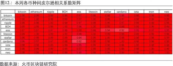 火币区块链大数据周度数据洞察(第一期)