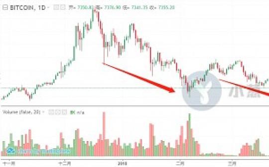 比特币波动降至一年最低,苦寻已久的底部终于到来了?