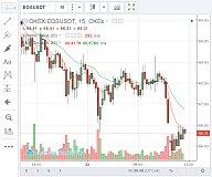 EOS今日价格_EOS价格_今日EOS价格_06.22 中午 EOS价格 66.18
