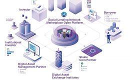 数字资产金融平台Social Lending获科银资本、创世资本等十余家机构基石轮投资