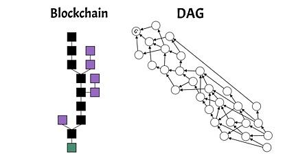 白话DAG:第3代区块链技术DAG全面盘点(上)