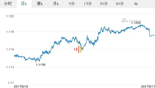 欧元对美元汇率历史_今日欧元最新价格_欧元对美元汇率_2017.06.17欧元对美元汇率走势 ...