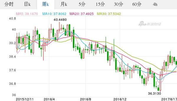 欧元对美元汇率历史_今日欧元最新价格_欧元对泰铢汇率_2017.06.17欧元对泰铢汇率走势 ...