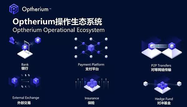 Optherium Labs研发生态系统——解决区块链行业三大痛点