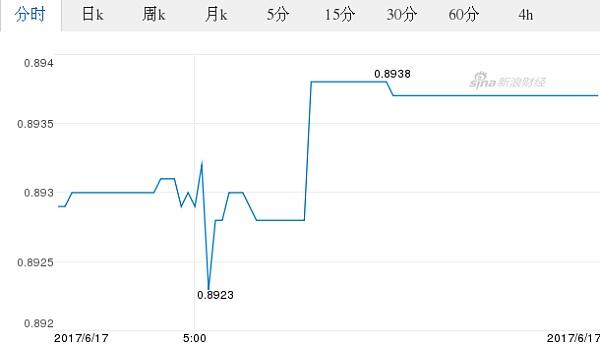 欧元对美元汇率历史_今日美元最新价格_美元对欧元汇率_2017.06.18美元对欧元汇率走势 ...