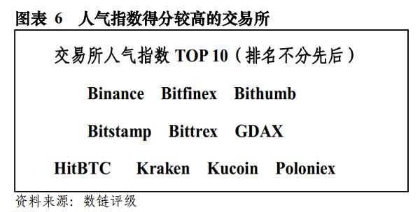数链评级:发布30家交易所评级报告