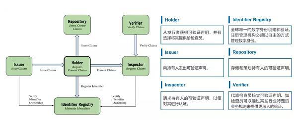 如何用区块链重塑数字身份——访IDHub创始人曲明