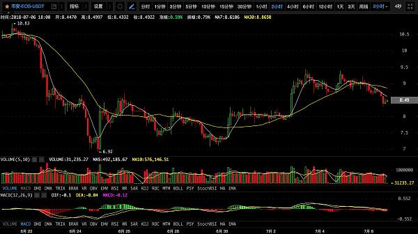 【币圈必读】中美贸易战,我选币风港!丨7月7