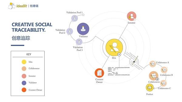 IdeaBit刘嘉润Billy:分布式创意协同平台催生价值社交,创意即挖矿赋能自治型生态迅猛发展