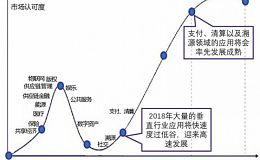 浅析区块链商业落地情况(一)