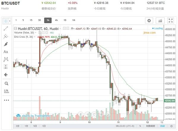 7月12日比特币价格1小时走势图