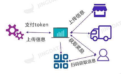 区块链行业应用场景之商品溯源