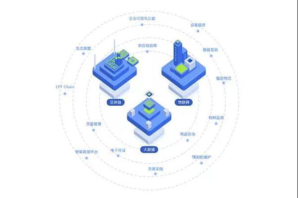 Linfinity Token(LFT)——开辟供应链经济新天地